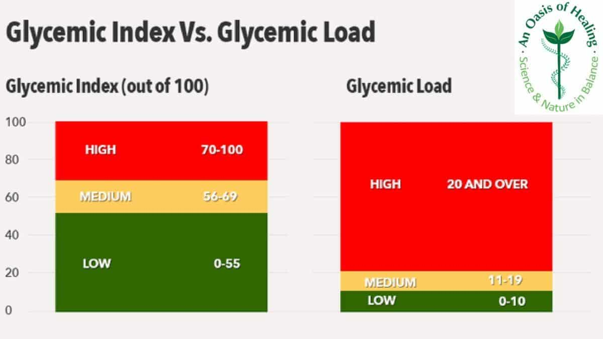 Glycemic Index Versus Glycemic Load