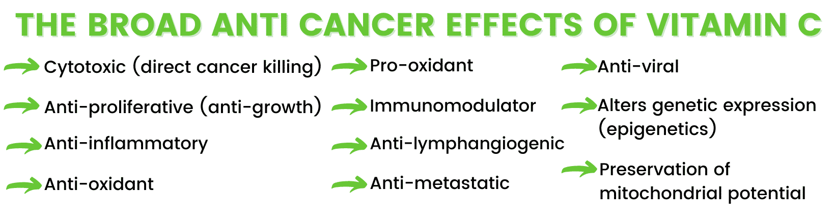 vitamin c dosing for treating cancer