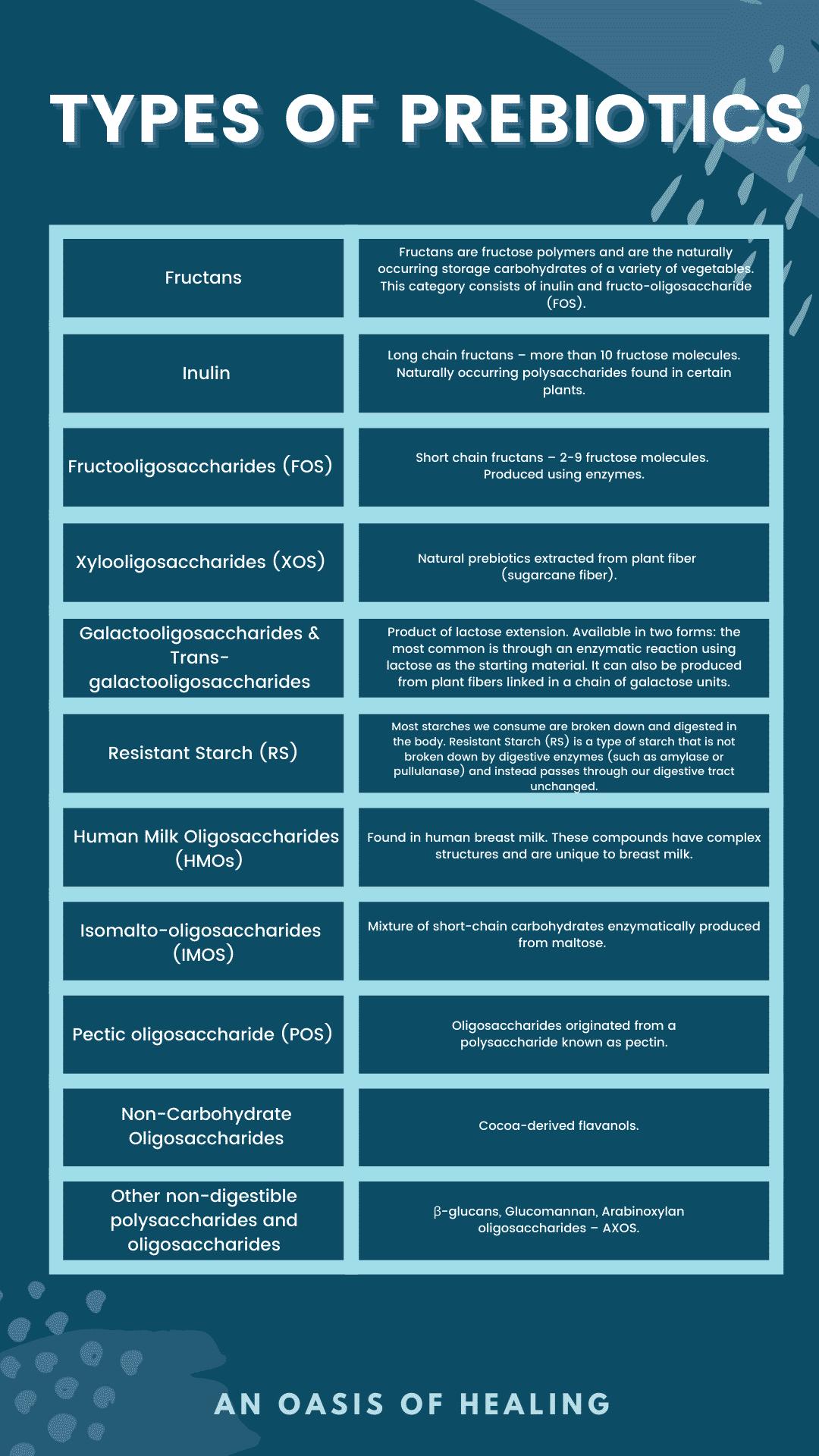 Types of prebiotics