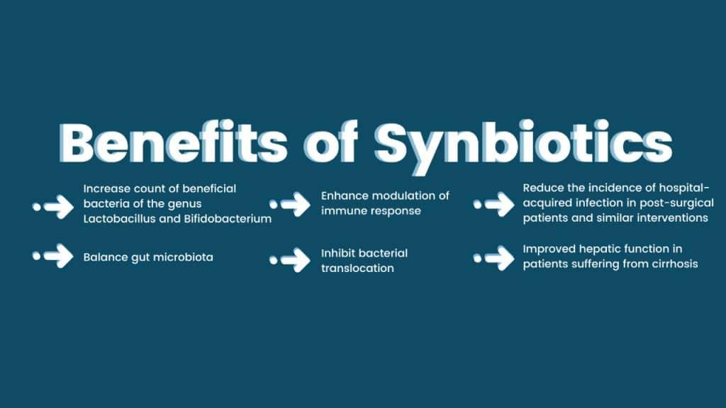 What are Synbiotics?