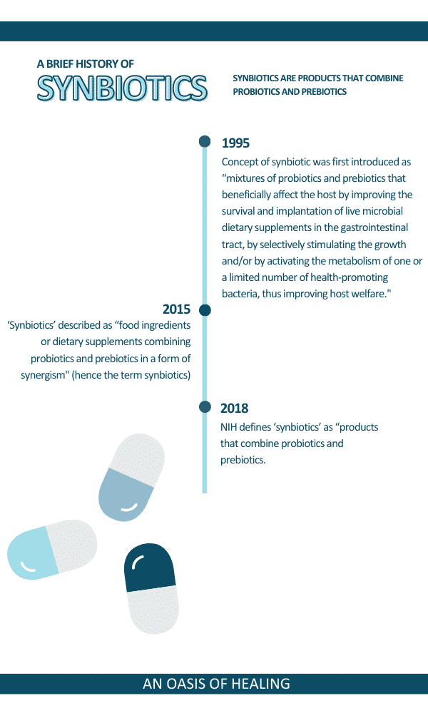 A Brief History of Synbiotics